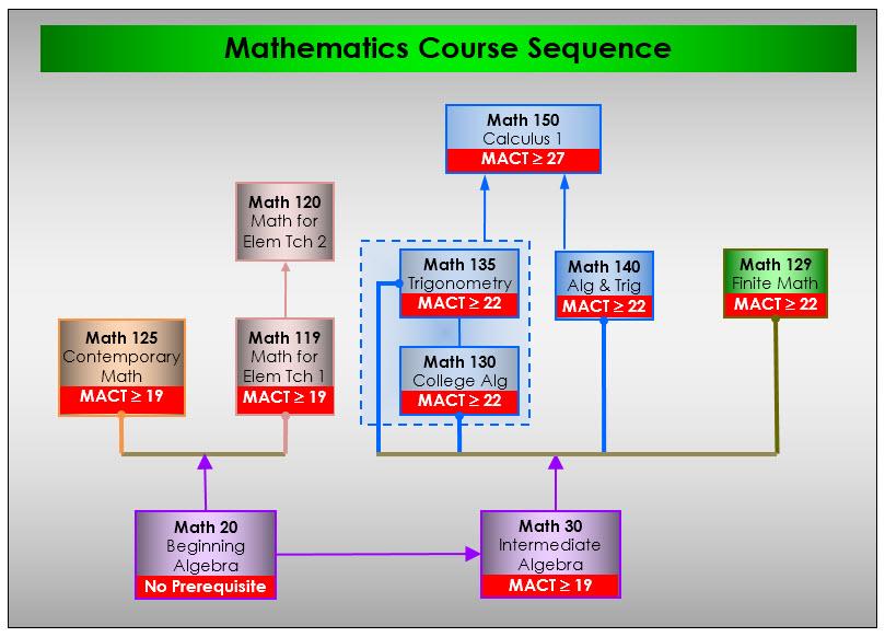 Mathematics course sequence