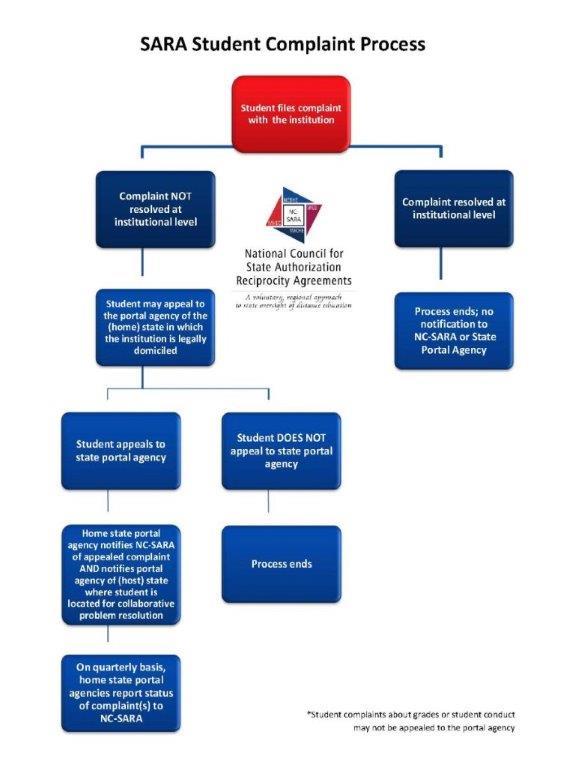 SARA Complaint Process
